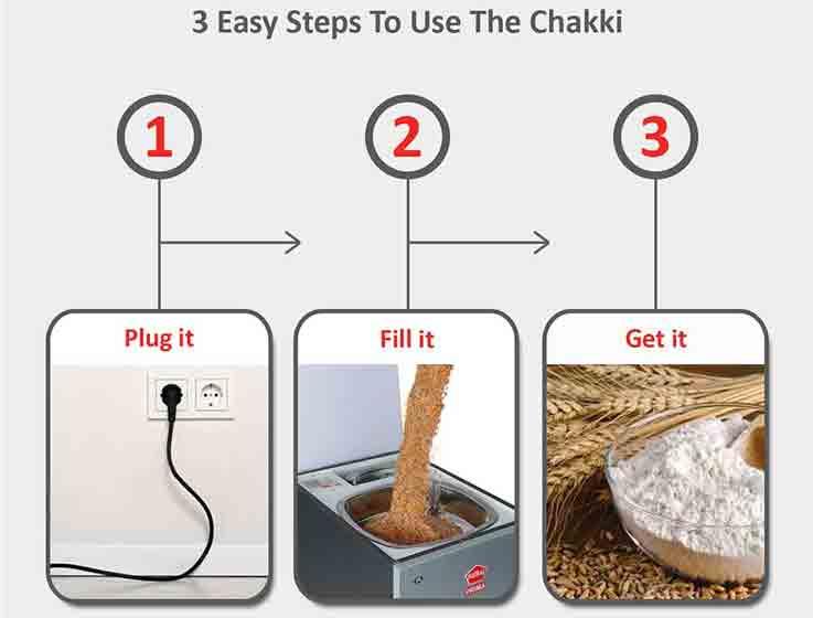 Steps to use aata chakki